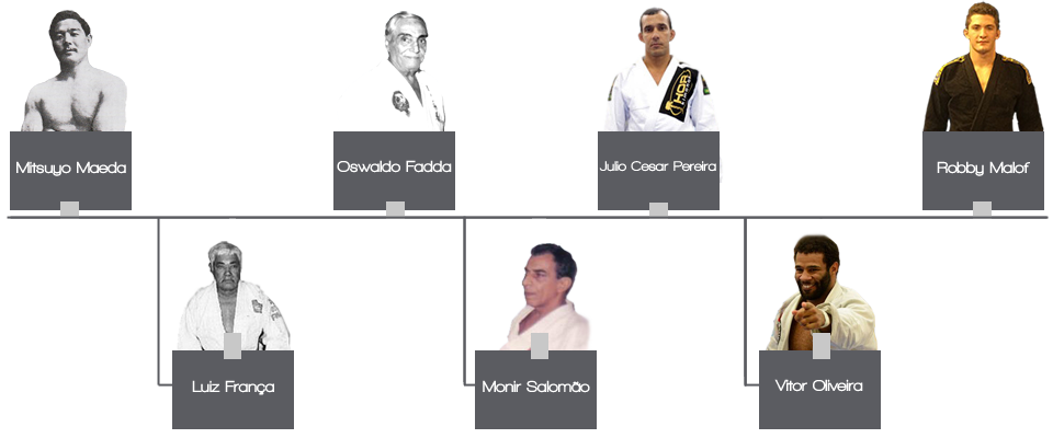 Limitless BJJ: Brazilian Jiu Jitsu Lineage